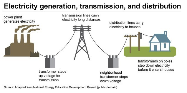 A flow diagram of power generation, transmission, and distribution from the power plant to residential houses.